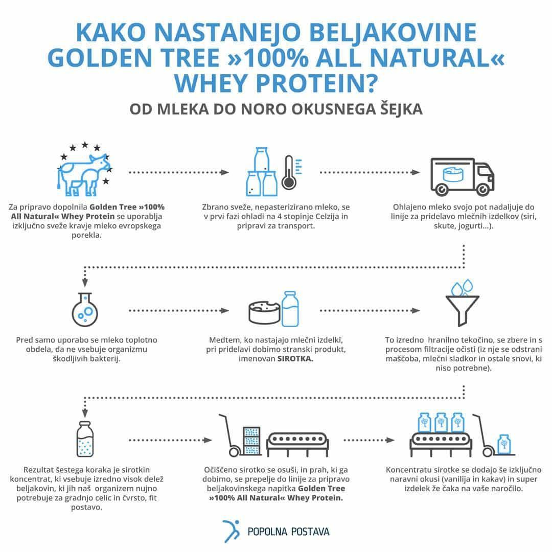 kako-nastanejo-beljakovine
