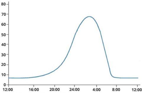 pomanjkanje melatonina in vpliv na spanje