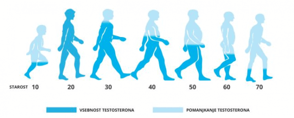 spreminjanje vrednosti testosterona