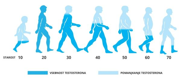 pomanjkanje testosterona
