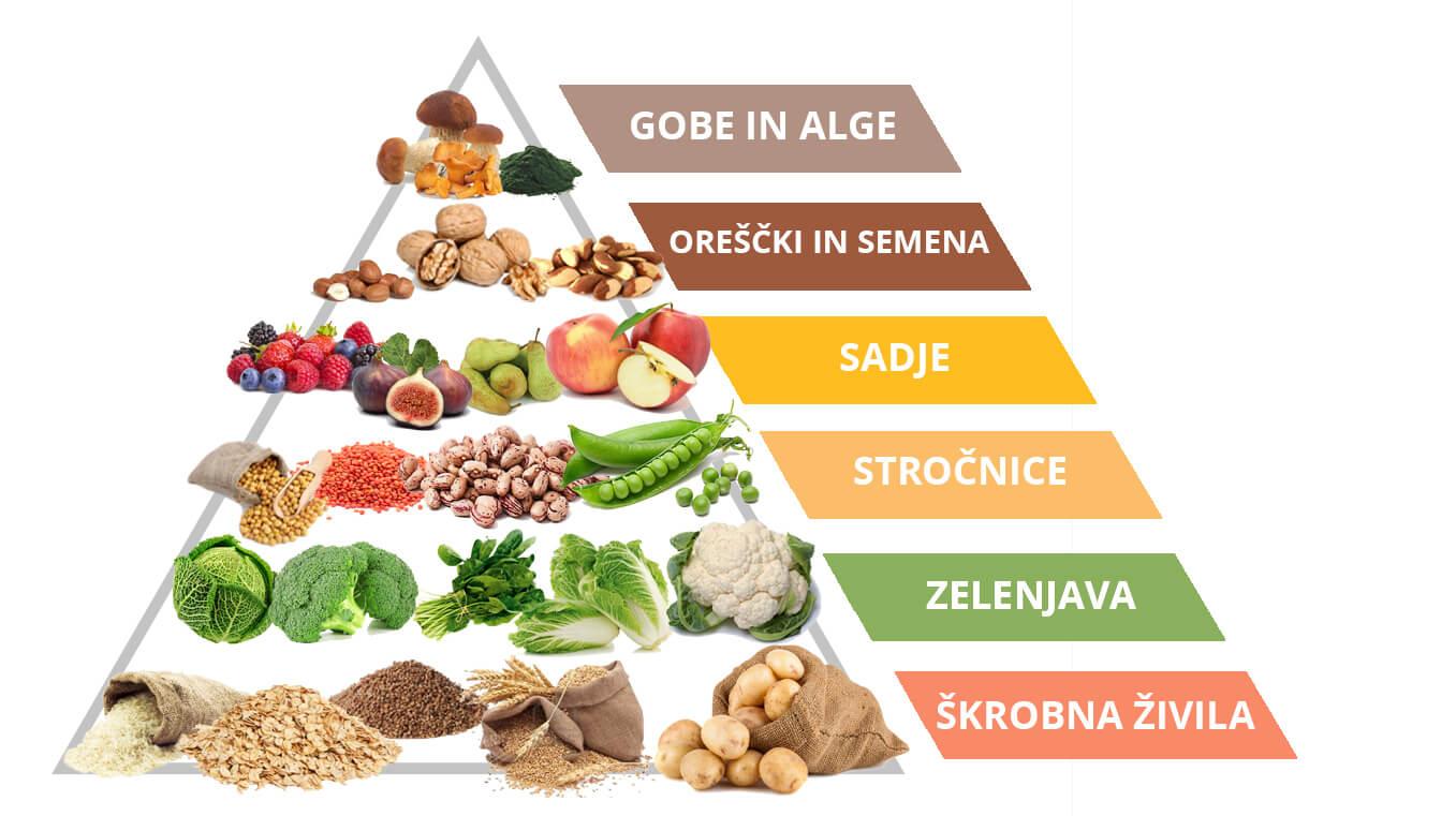 veganska prehrambena veriga