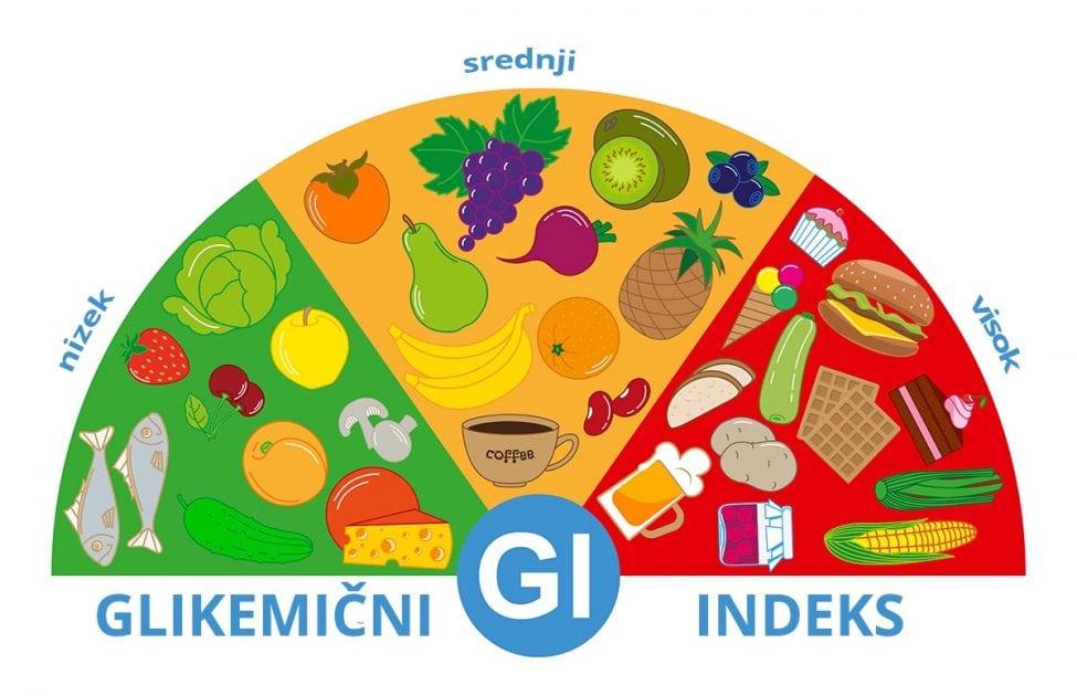 živila z glikemičnim indeksom